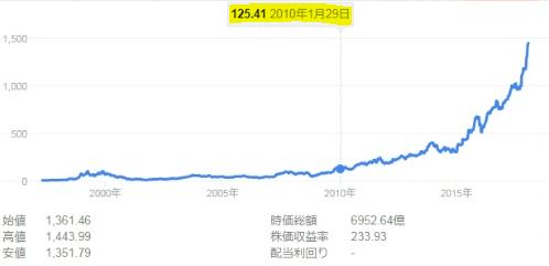 Amazon株価2010