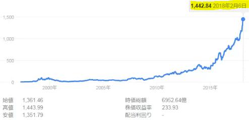 Amazon株価2018